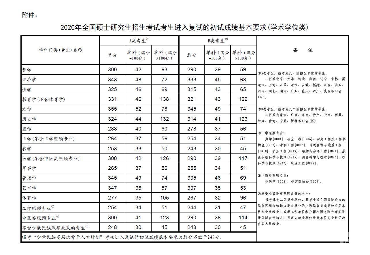 教育部公布2020年硕士研究生招生考试国家分数线